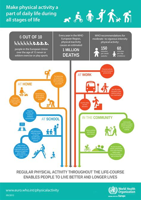 infographic  physical activity  part  daily life