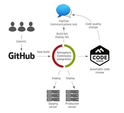 top  tools  ruby  rails code optimization