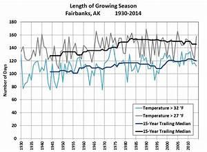 Alaska Annual Weather Chart Deep Cold Alaska Weather Climate Growing Season Length