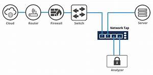 Fiber Optic Cabling Solutions