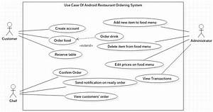 Use Case Diagram For The Restaurant Ordering System