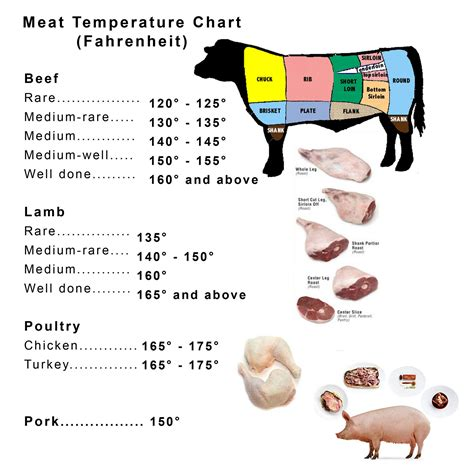 pork temp recommended internal cooking temperatures for beef lamb poultry and recipes dishmaps