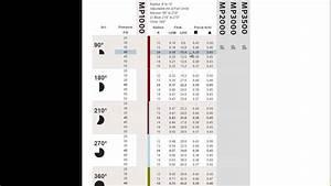 Sprinkler Performance Chart - Hunter