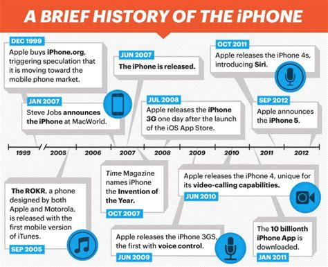 iphone facts iphone history iphone 5 facts in charts