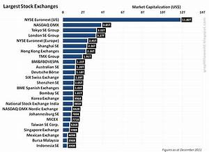 World Stock Market Capitalization Chart Graph The World Graph Largest Stock Exchanges In The World
