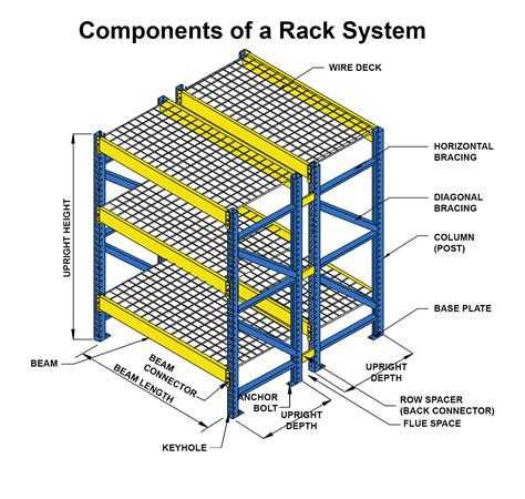 end table dimensions components of a pallet rack system unarco pallet rack