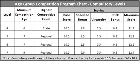 usag level 4 floor routine requirements scoring 101