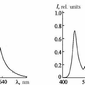 Emission spectra for a red quasi monochromatic light
