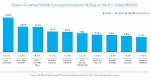 Big food companies are steadily losing market share, says ...