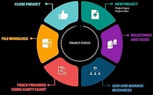 Itil Project Management Process Flow