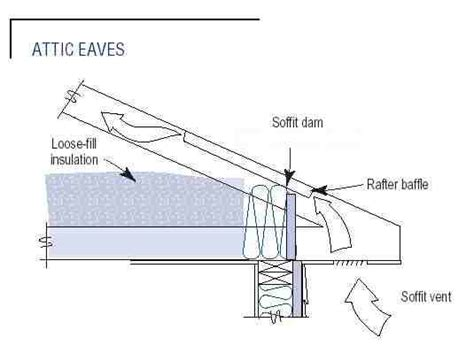 Installing Bathroom Fan Without Attic Access by All About Attic Venting Greenbuildingadvisor