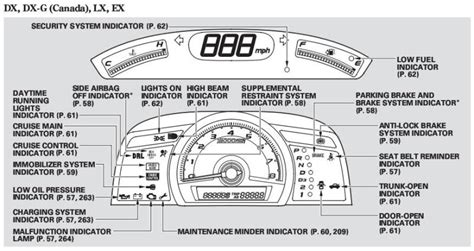honda crv 2007 dashboard warning lights meanings