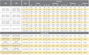 Aruba Surf Club Points Charts Selling Timeshares Inc