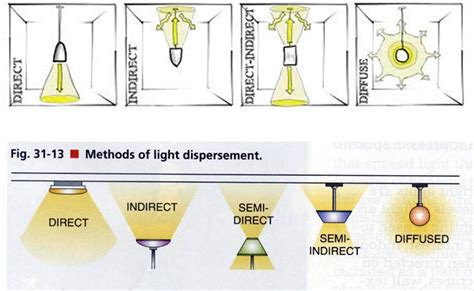 types of light fixtures search light