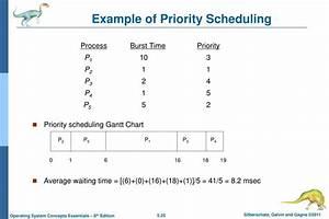 Round Robin Scheduling Gantt Chart Example Ppt Chapter 5 Cpu Scheduling Powerpoint Presentation