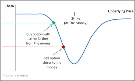 Selling Options = Selling Time