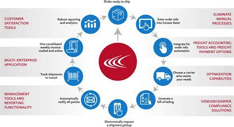cerasis rater tms transportation management system