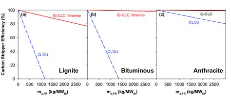 Efficiency Of The Carbon Stripper Required For A Carbon