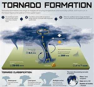 Tornado Safety For Kids  Preparation Tips For The Dangers