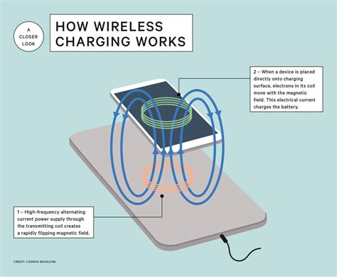 how do cordless ls work how does wireless charging work cosmos