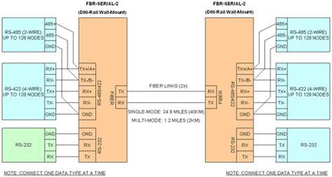 fiber optic converters rs232 rs485 rs422 to fiber optic converter