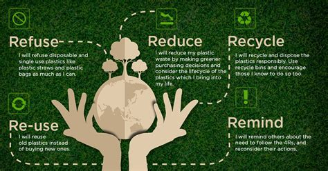 how to i taken the 4r pledge to fight plastic pollution