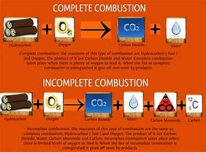 Combustion  U00ab Kaiserscience