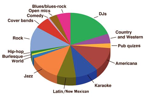 A Bar Chart Of Bars And Pie Chart Of Music