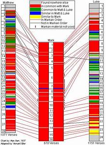 Four Gospels Chart Progressive Involvement Markan Priority