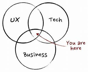 What  Exactly  Is A Product Manager