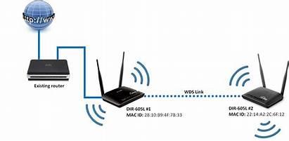 Wds Ap Wireless Router Mode Bridge Point