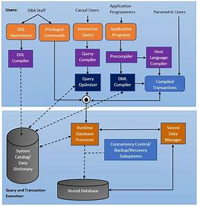 With The Help Of Block Diagram Explain The Architecture Of A Dbms