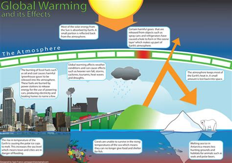Global Warming Effects Poster | EYFS and KS1 | Free Early ...