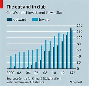 Going out - Investment flows