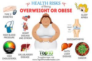 Overweight and Obesity Health Risks