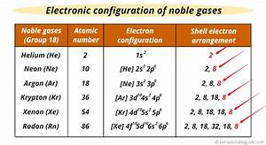 Where Are Noble Gases Located On The Periodic Table