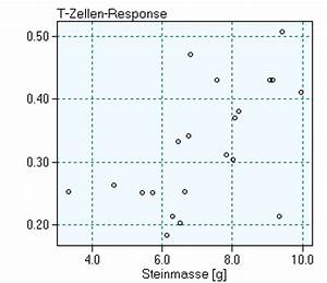 Signifikanz Berechnen : statquest signifikanz des korrelationskoeffizienten ~ Themetempest.com Abrechnung