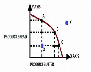 Production Possibility Curve And Opportunity Cost With