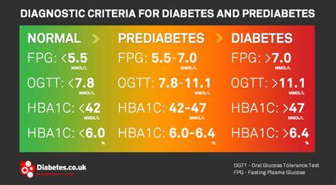 prediabetes  borderline diabetes