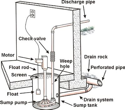 sump ejector repair replacement installation