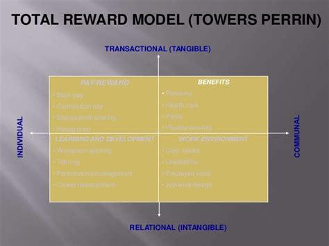 Reward management ( part 1 )