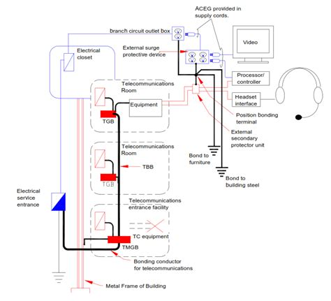 std   commercial building grounding earthing