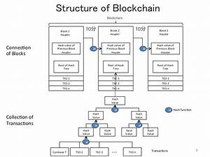 Mortgage Payment Chart Blockchain Structure Blockchain Social Science