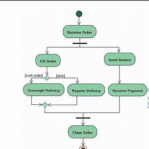 What Is  U0026 39 Activity Diagram U0026 39  In Software Engineering
