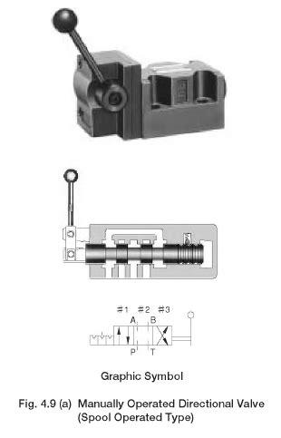 Directional Control Valves: Yuken Manually Operated