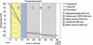 Taupunkt Wand Berechnen : reihenhaus sanierung mit k hlhauspaneelen und fassadenheizung haustechnikdialog ~ Themetempest.com Abrechnung