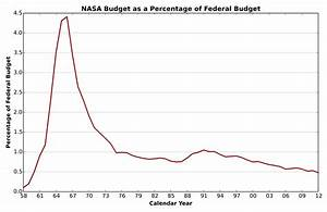 NASA Budget Percentage Chart (page 3) - Pics about space