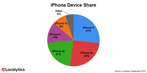 most popular on iphone iphone 5 and 2 still the most popular apple devices