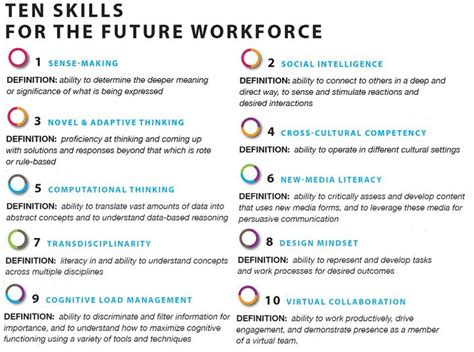 ten skills for the future workforce marciaconner
