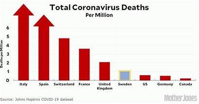 Sweden Coronavirus Deaths Growth Update Countries Million